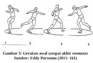 Gerakan memutar (rotation)