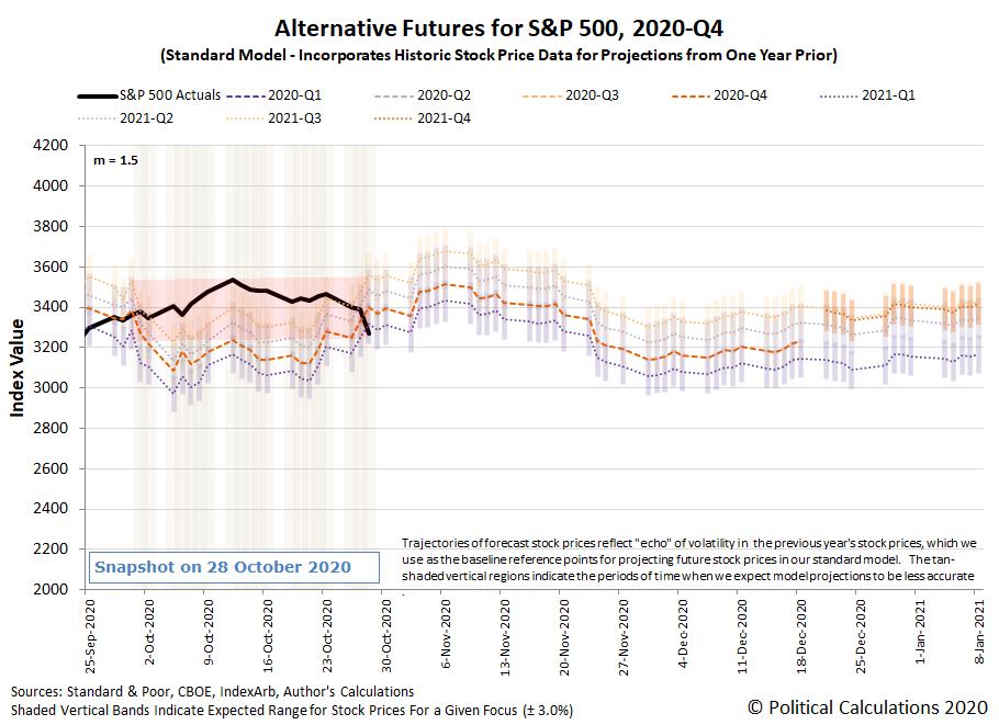 Alternative Futures - S&P 500 - 2020Q4 - Standard Model (m=+1.5 from 22 September 2020) - Snapshot on 28 Oct 2020