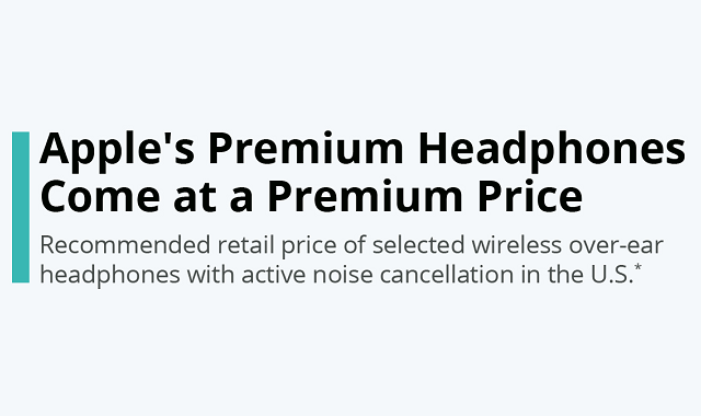 Apple rolled out extremely pricey premium headphones