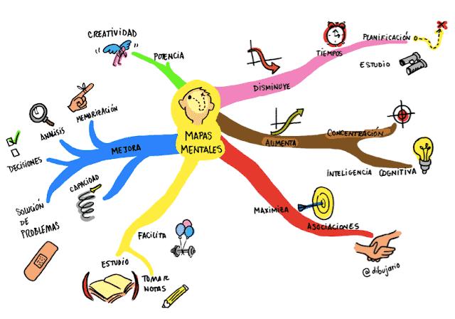 Mapa mental sobre mapa mental versión mas simple