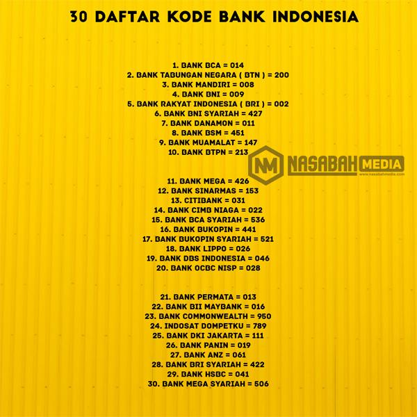 30 Daftar Kode Bank di Indonesia Untuk Mempermudah Transfer Antar Bank
