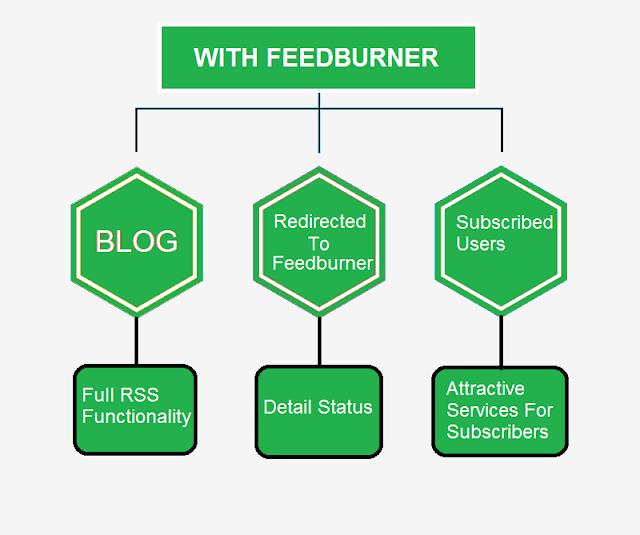 How To Use Feedburner For SEO 2