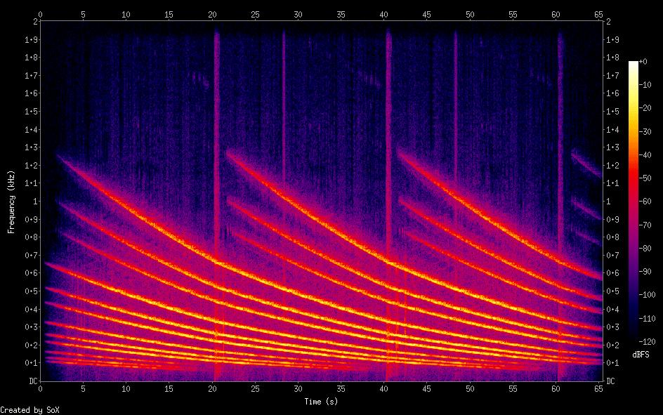 Random Tech Stuff: Generating a spectrogram of The Shepard ...  Random Tech Stu...