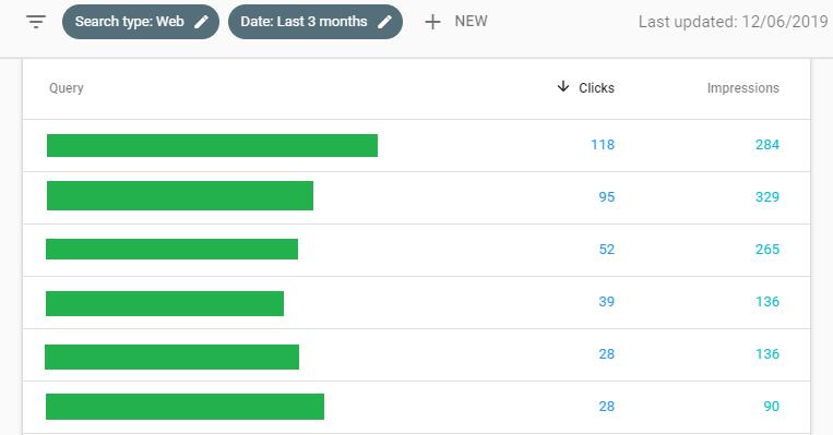 Hasil kata kunci yang masuk dan didapatkan blog multi-topik