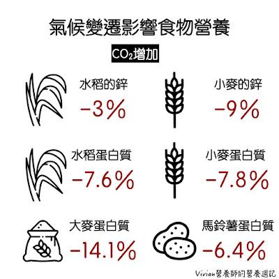 Vivian營養師【食事趨勢】氣候變遷對食材營養品質的影響