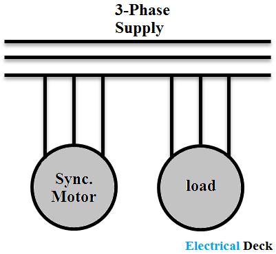 Synchronous Condenser and Power Factor Correction