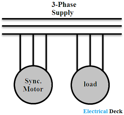 Synchronous Condenser and Power Factor Correction