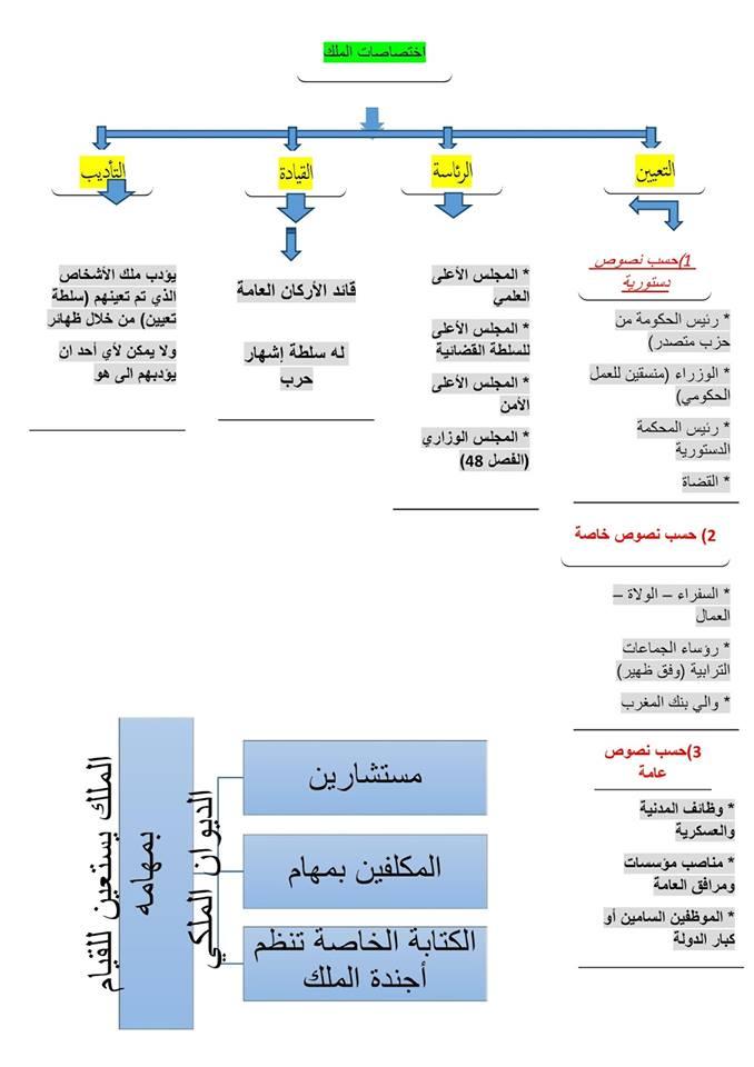 اختصاصات الملك و رئيس الحكومة وفق الدستور ونصوص خاصة أخرى
