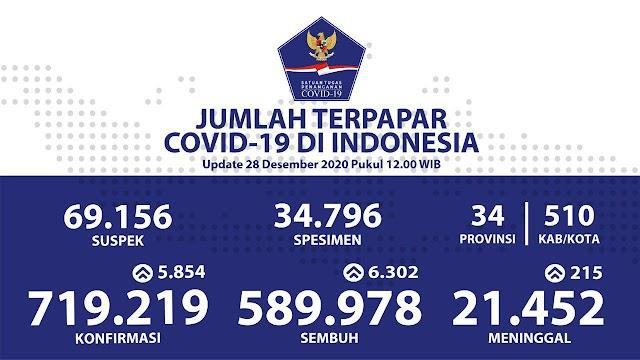 (28 Desember 2020) Jumlah Kasus Covid-19 di Indonesia