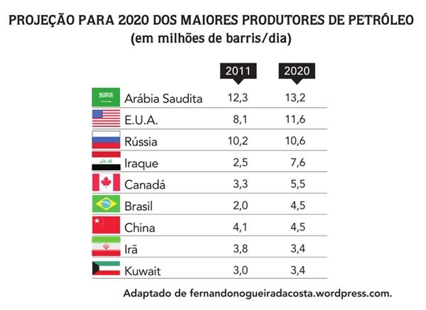 PROJEÇÃO PARA 2020 DOS MAIORES PRODUTORES DE PETRÓLEO