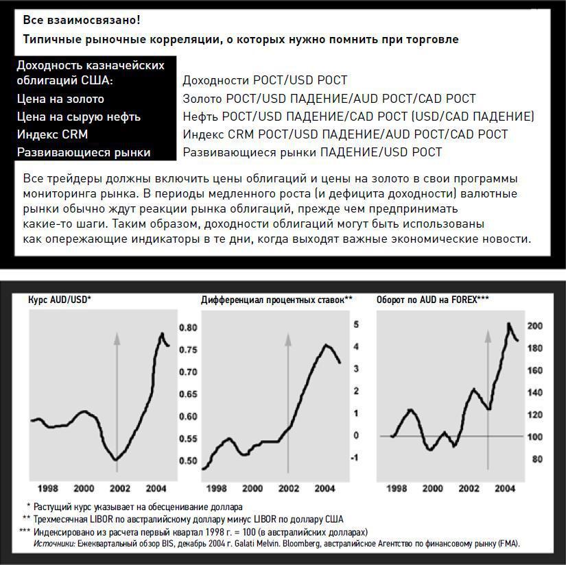 Вот что обычно выгодно отличает рынок форекс от других финансовых форекс ммсис топ 20 вся правда
