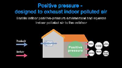 การระบายอากาศภายในอาคารและที่พักอาศัยอย่างมีประสิทธิภาพ  คือกุญแจสู่สุขภาพชีวิตที่ดีในยุค New Normal