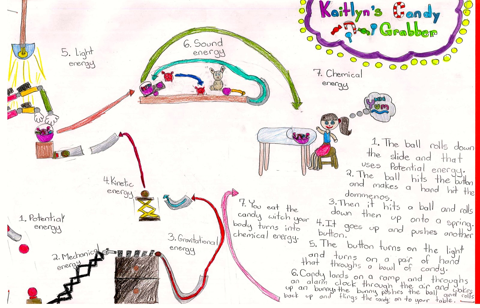 Grade 5 Energy Conversion Machines