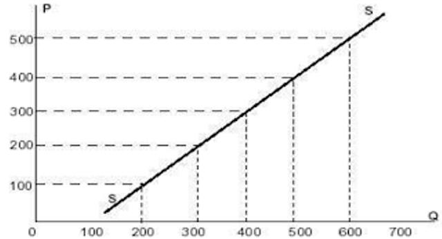 Macam Atau Jenis & Kurva Elastisitas Permintaan (Curve of Demand Elasticity)