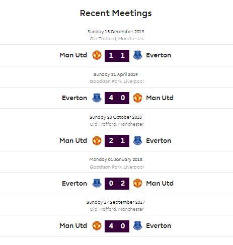 Head to Head Everton vs Manchester United