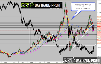 usd cad correlation crude oil