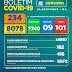 Boletim COVID-19: Confira os dados divulgados nesta sexta-feira (29) pela Secretaria Municipal de Saúde
