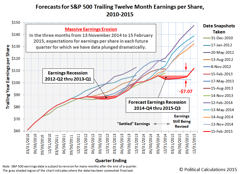 Forecasts for S&P 500 Trailing Twelve Month Earnings per Share, 2010-2015, Snapshot on 15 February 2015