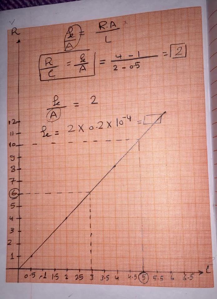 7 ورقات مهمين جدا لمسألة الرسم البياني اللي لازم تيجي أساسية فكل امتحان فيزياء للثانوية 7