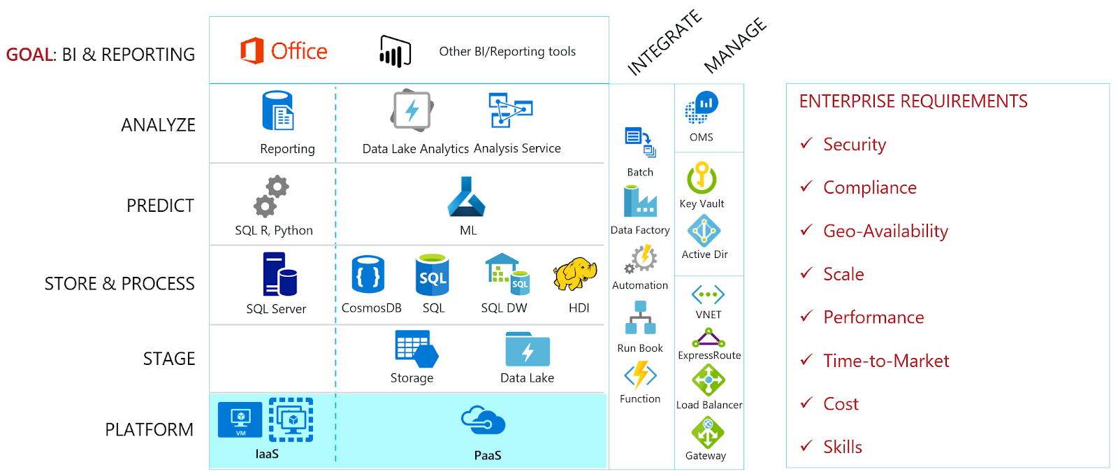 Azure Data Architecture ~ DBA Consulting Blog