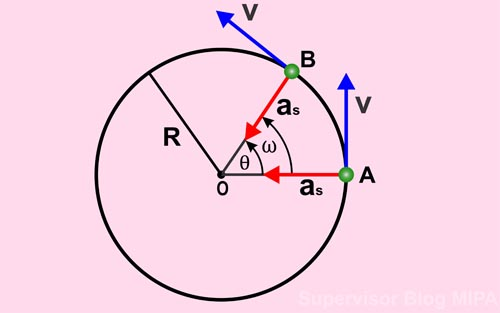 pengertian, definisi, persamaan, rumus percepatan sentripetal atau percepatan radial pada gerak melingkar beserta contoh soal dan pembahasan