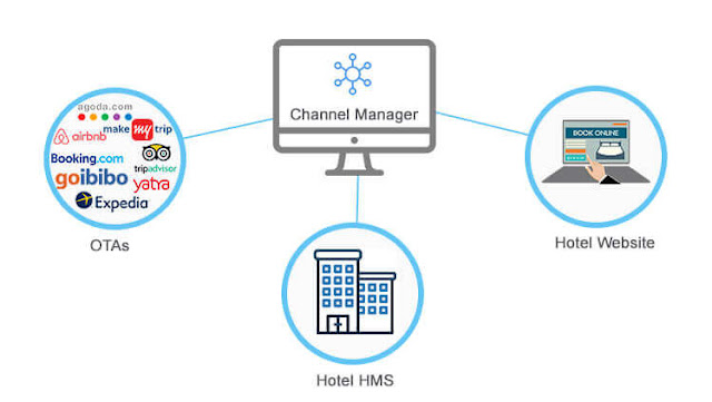 channel manager gestion de apartamentos turisticos