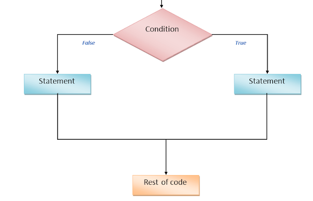 Conditional statement in Javascript