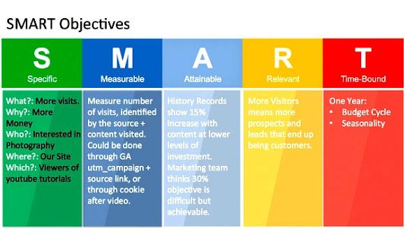 SMART dari content Marketing strategi yang bisa diterapkan