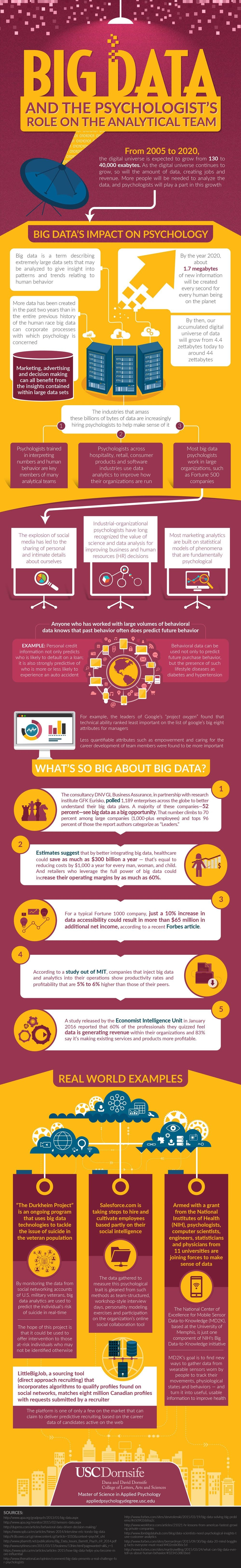 Big Data and the Psychologist's Role on the Analytical Team - #infographic