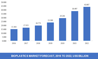 global bioplastics market size