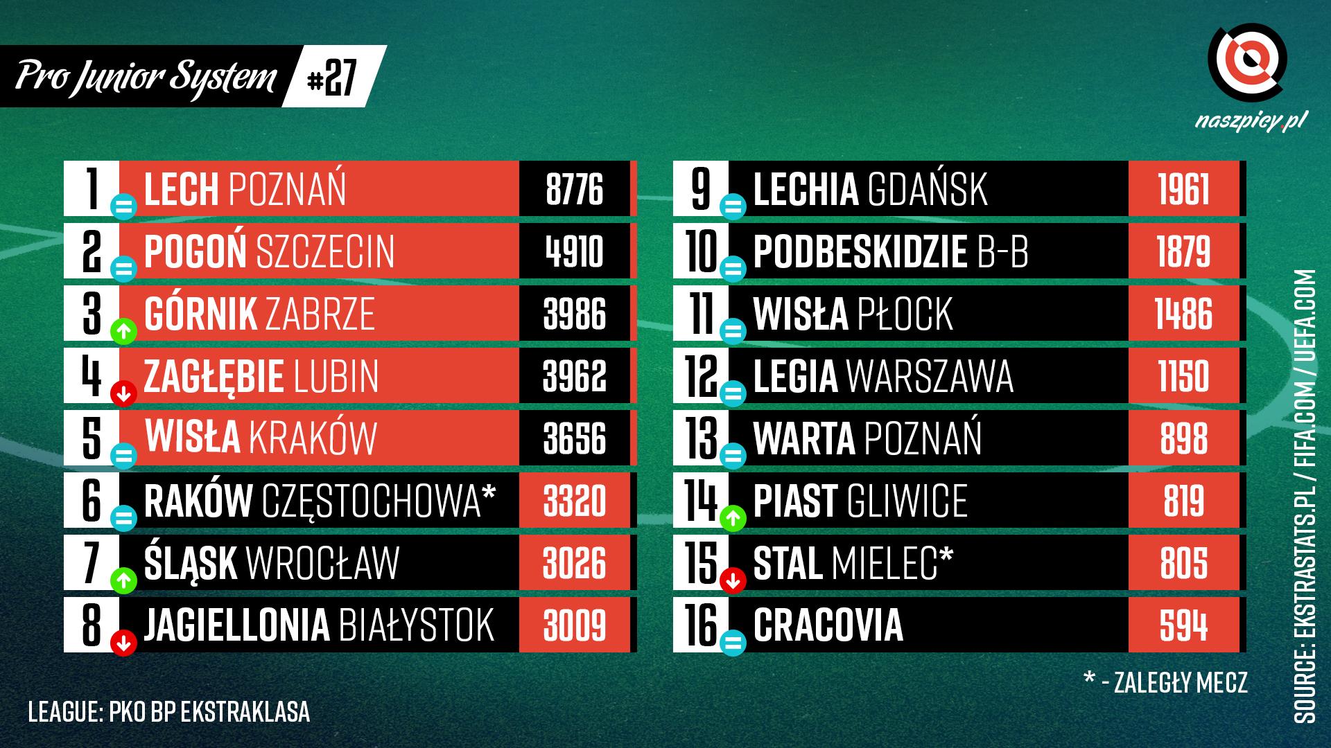 Punktacja Pro Junior System po 27. kolejce PKO Ekstraklasy<br><br>Źródło: Opracowanie własne na podstawie ekstrastats.pl<br><br>graf. Bartosz Urban