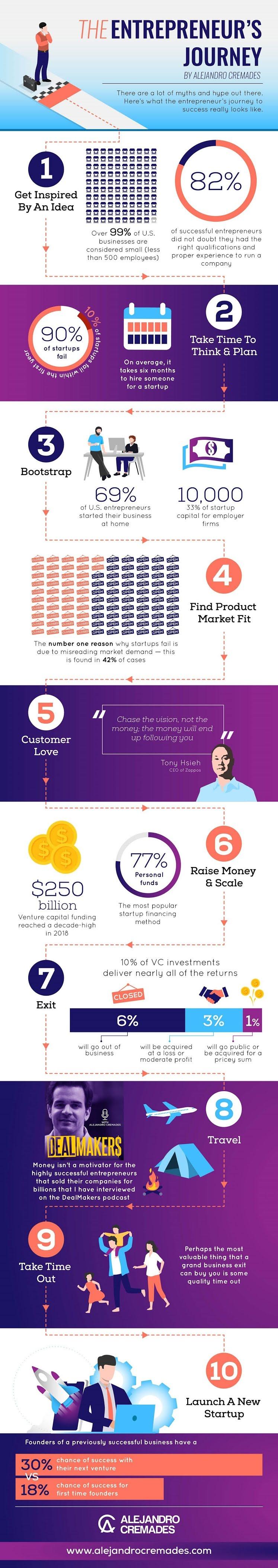 The Entrepreneur's Journey #infographic