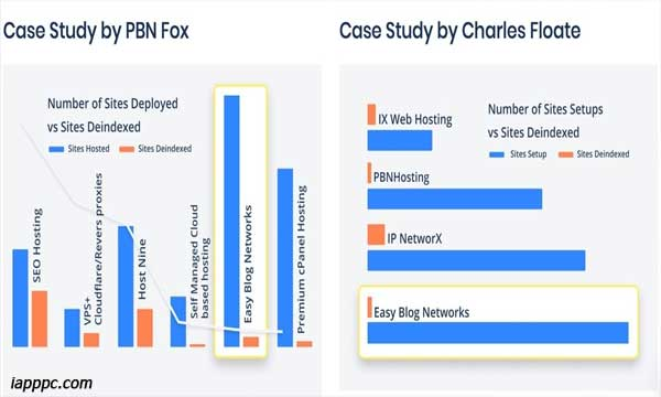 Easy Blog Network Hosting Review