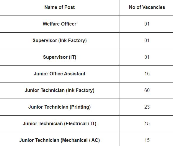 ITI Govt Jobs for Bank Note Press Dewas Recruitment 2021