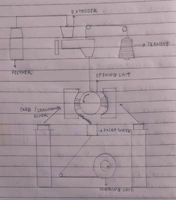 Modern yarn fomation process Bobtex Spinning process