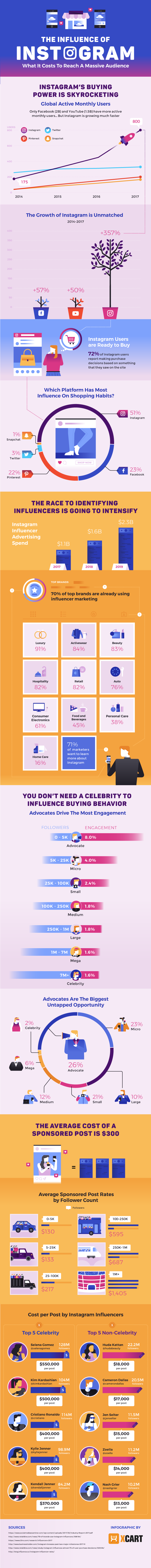 Instagram Marketing For e-Commerce: The Complete Guide #infographic