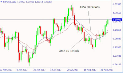 How to Use Exponential Moving Average in Forex Trading
