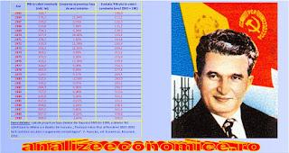 Evoluția economiei României între 1965 și 1989