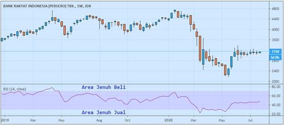 Contoh Indikator Relative Strength Index