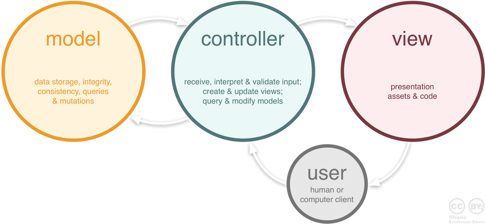Model-View-Controller Roles