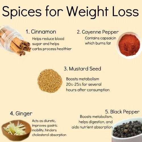 Consume these 5 Spices for Weight Loss