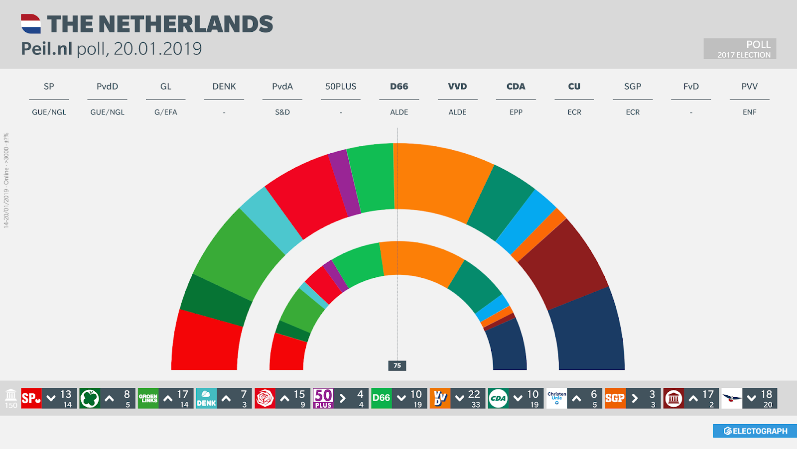 THE NETHERLANDS: Peil.nl poll chart, 20 January 2019