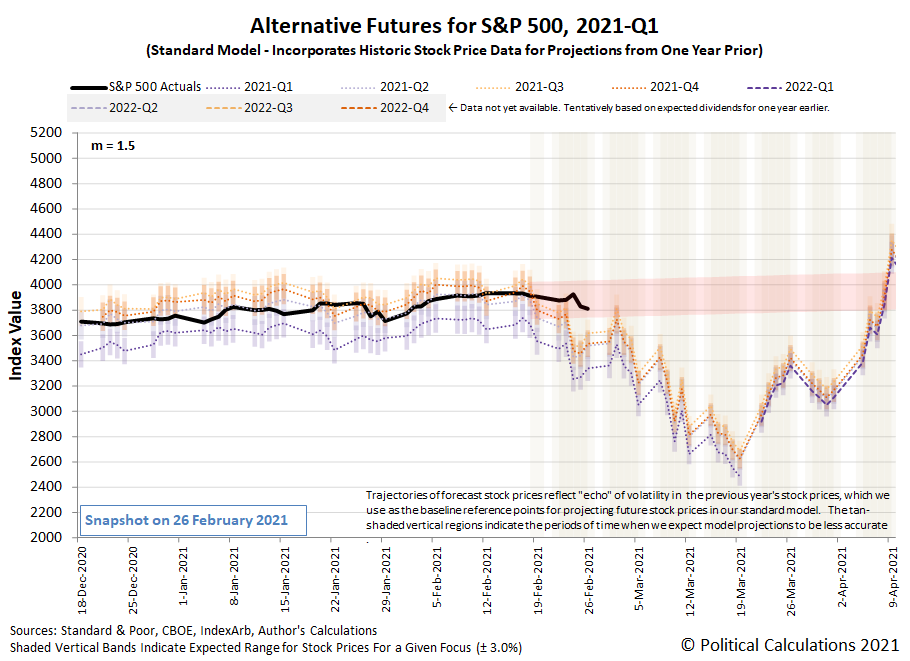 Alternative Futures - S&P 500 - 2021Q1 - Standard Model (m=+1.5 from 22 September 2020) - Snapshot on 26 Feb 2021