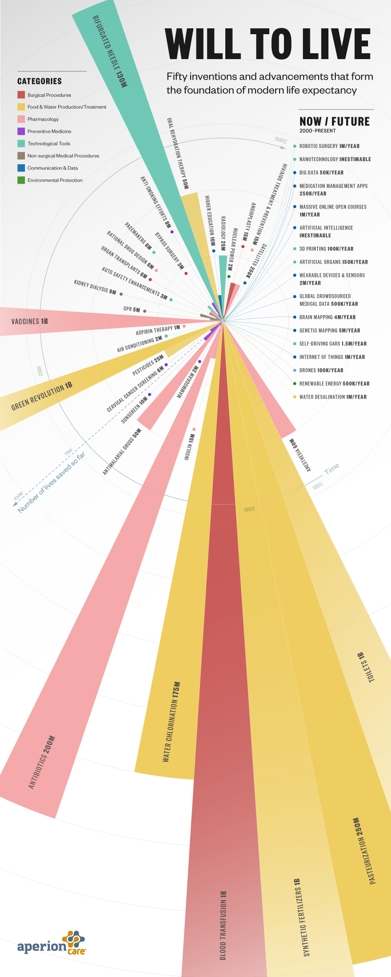 Inventions drive modern life expectancy #infographic