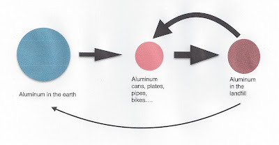 aluminum cycle with recycling