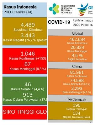 Data Kasus COVID-19 di Indonesia dan Global per 28 Maret 2020