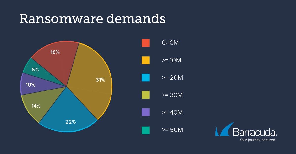 Threat Spotlight: Ransomware trends