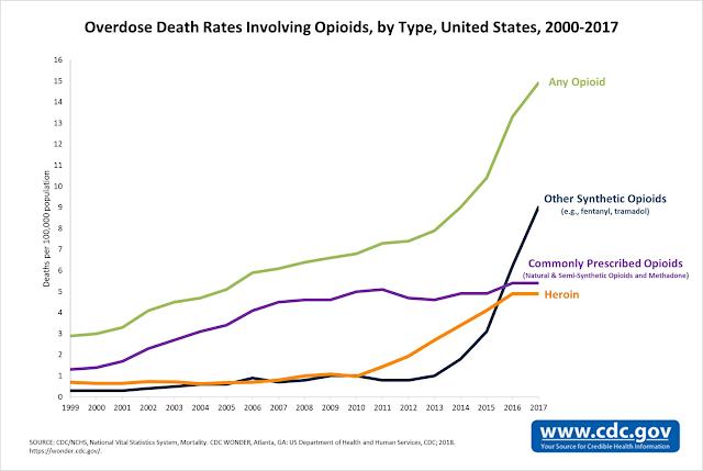 Epidemia de opiáceos en USA