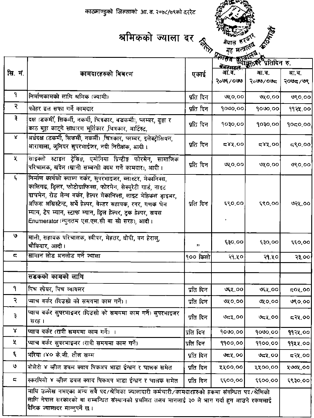 New wage Rate Fixed in Kathmandu District for the Fiscal Year 2078/79