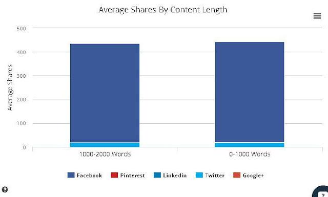 Cara membuat konten/artikel viral